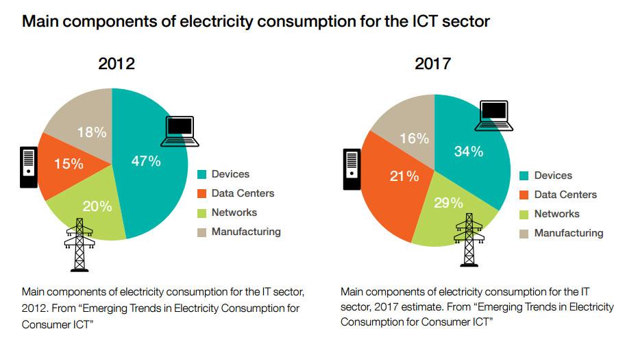 consommation electricite secteur technologie