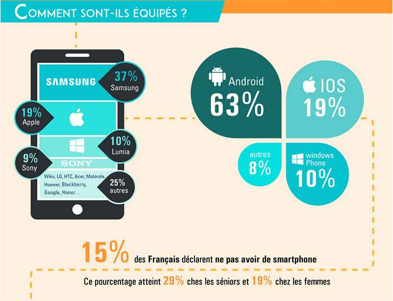 francais marche smartphones