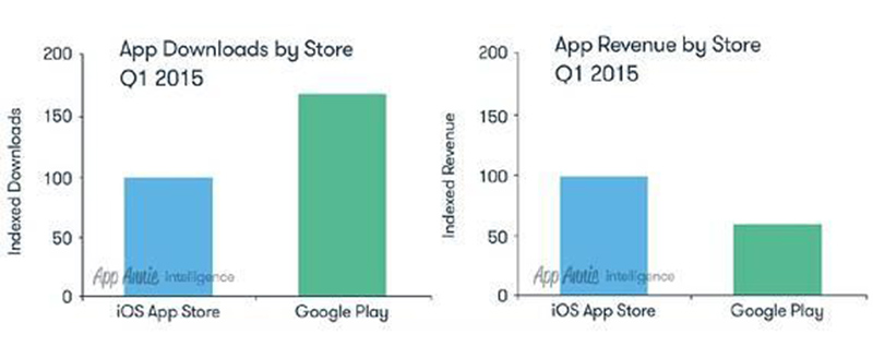 google play vs app store telechargements q1 2015