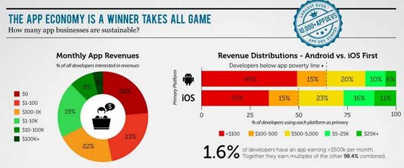 revenus developpeurs ios android