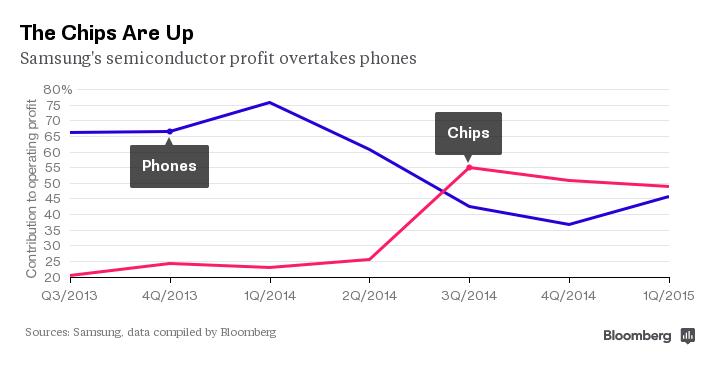 samsung-smartphone-profits-2014