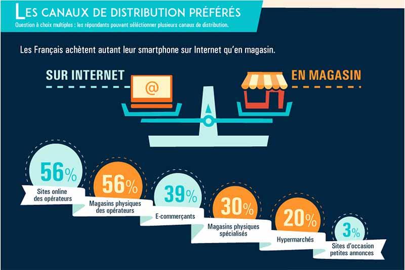 smartphones boutiques internet france