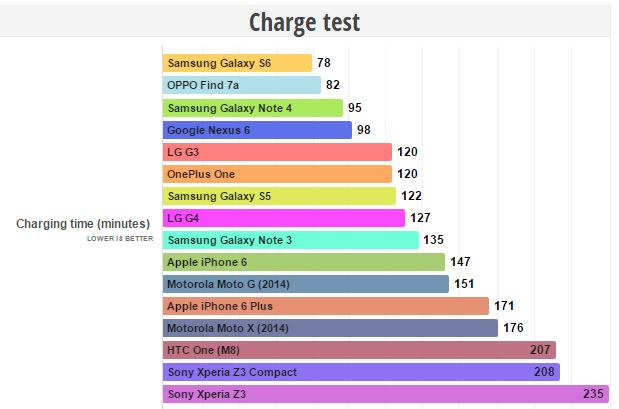 temps charge smartphones