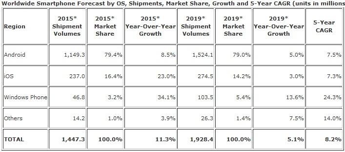 ventes smartphones 2015 2019