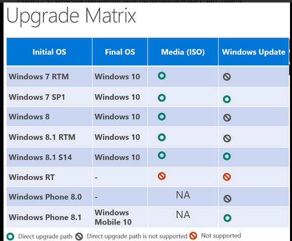 Windows 10 calendrier update
