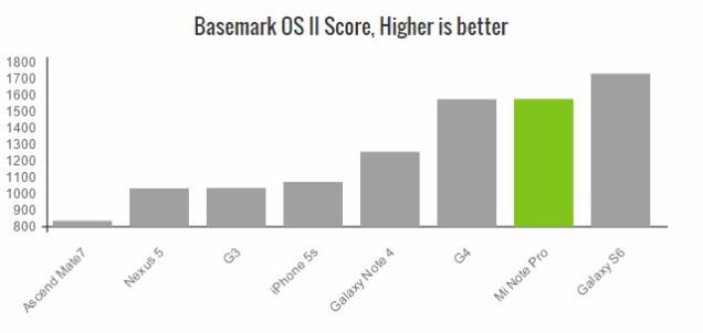 Xiaomi mi Note Pro Basemark