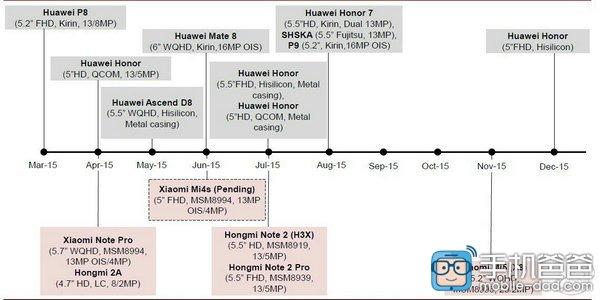 xiaomi mi5 feuille de route 2015