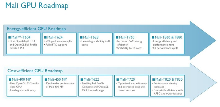 Feuille de route de la gamme de puces graphiques ARM Mali