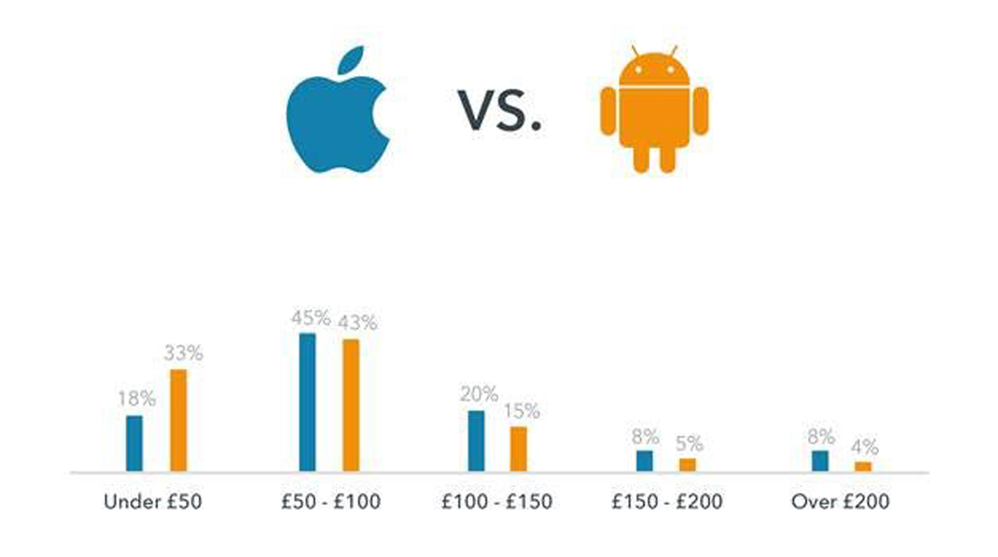 Android Iphone comparaison voyages