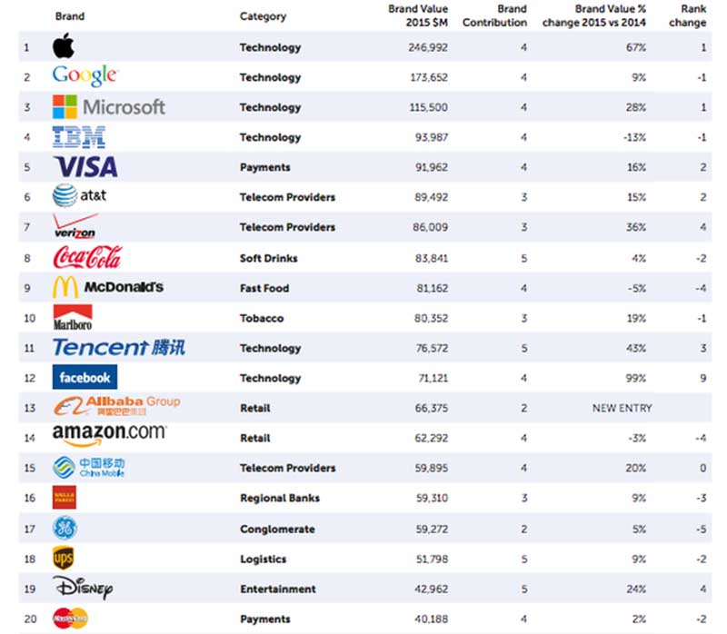 brandZ top 100 entreprise valorisee