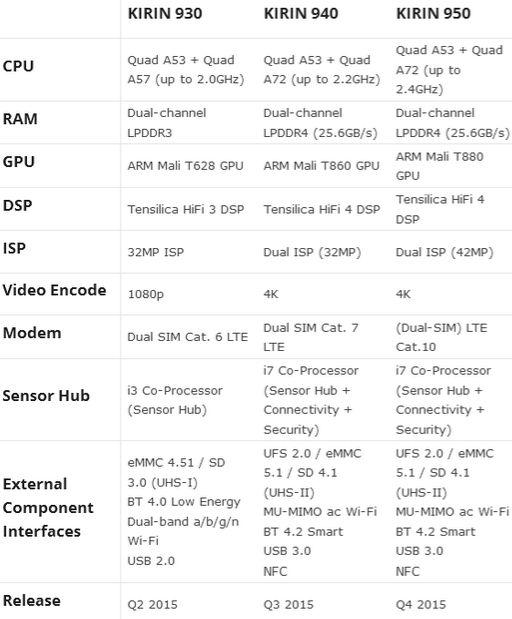 Huawei Kitin 940 950