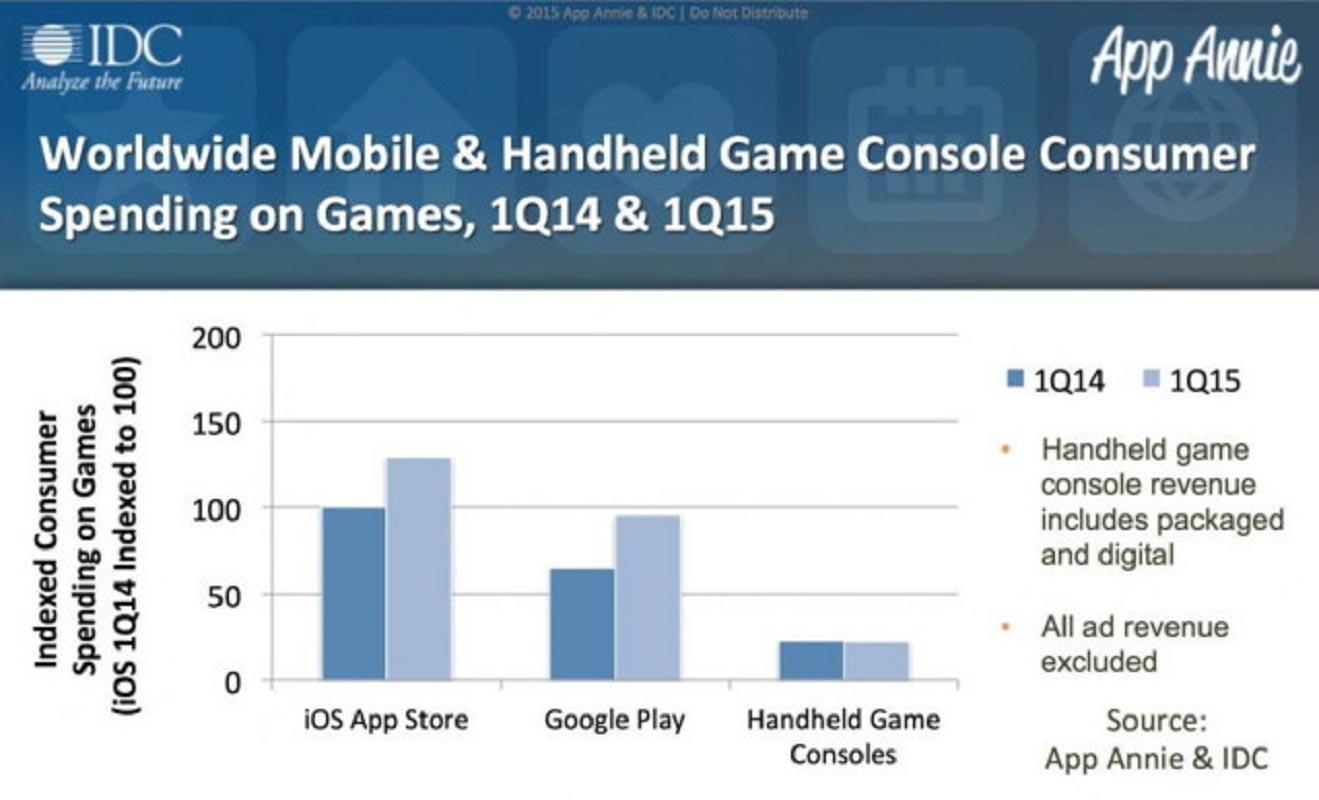Dépenses smartphones vs. consoles portables