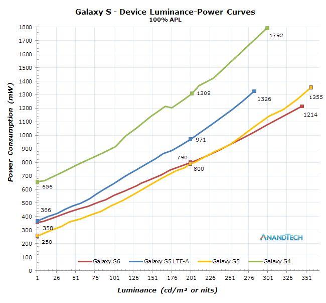Samsung Galaxy ecrans AMOLED