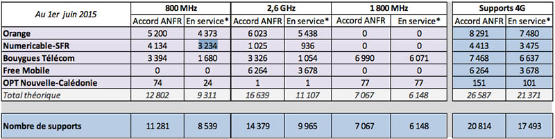 anfr 4g free sfr bataillent