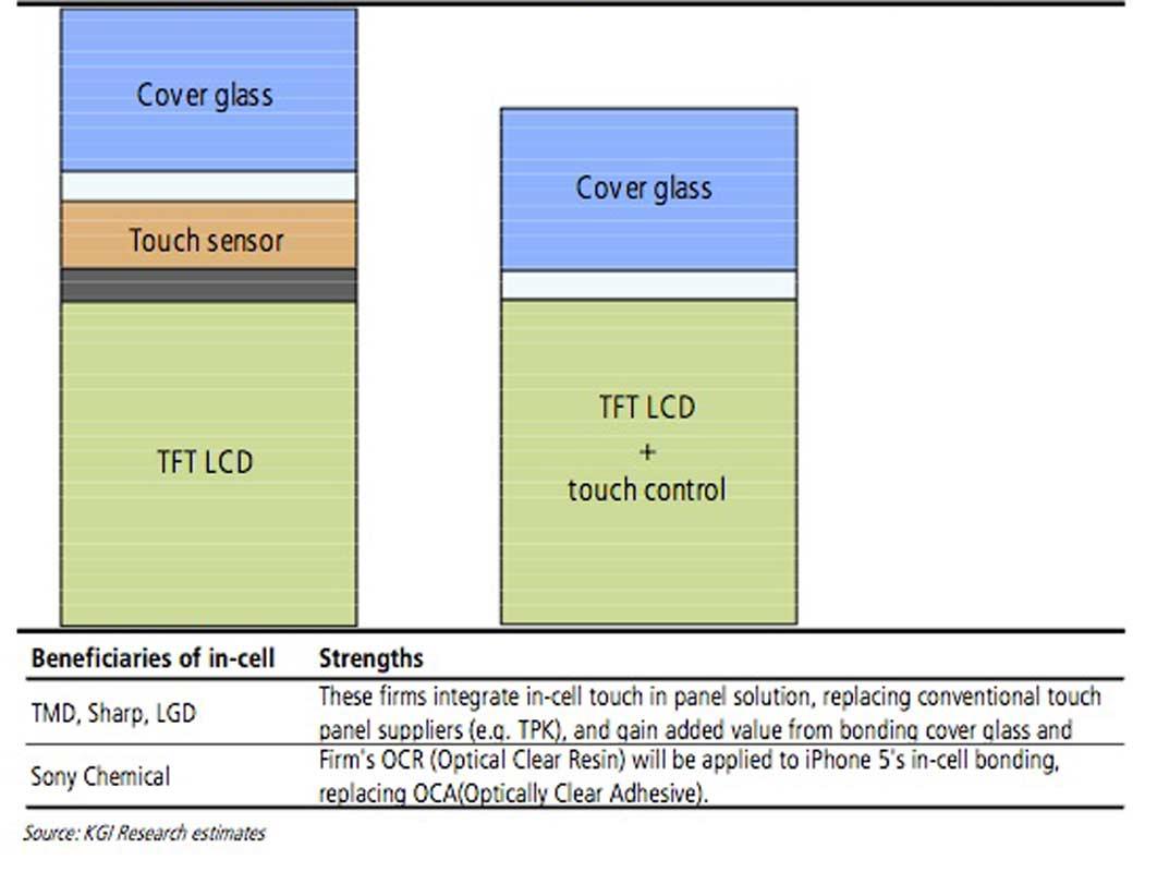 Sharp in-cell-display schéma