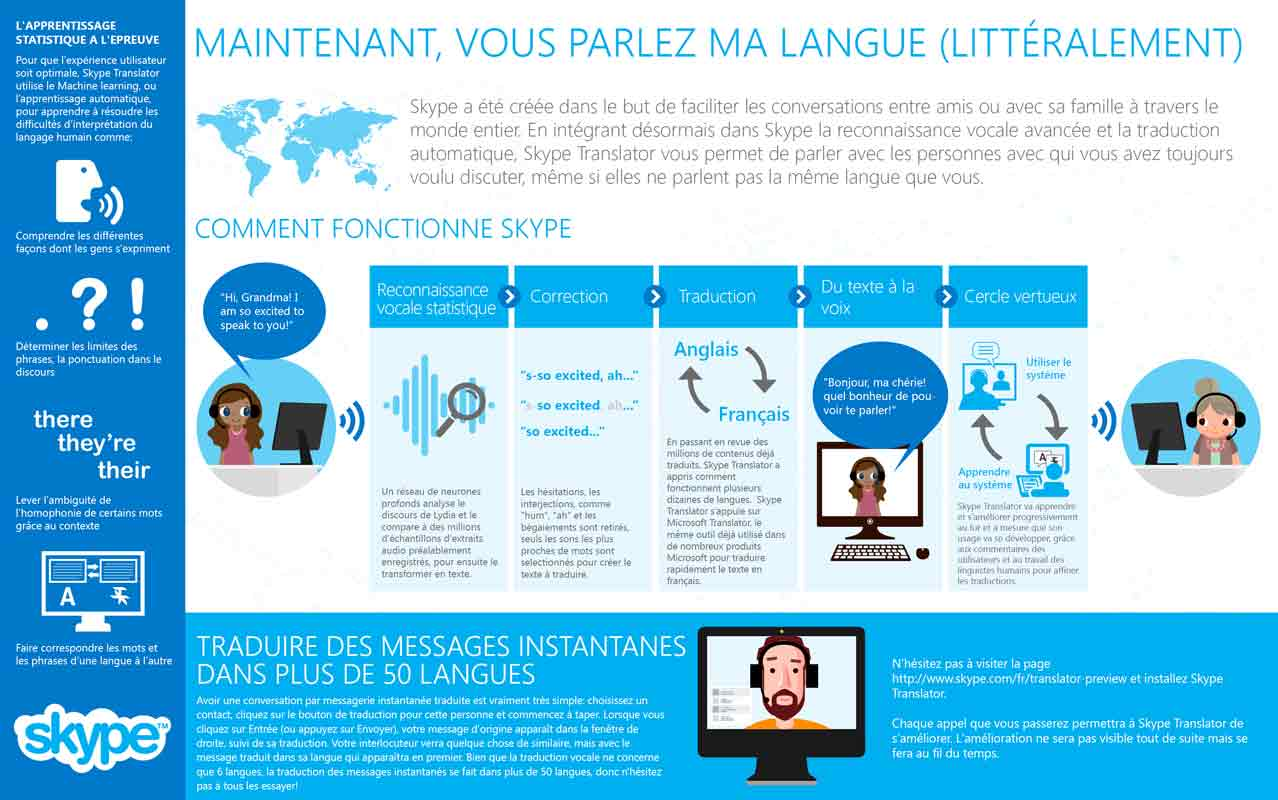 Skype Translator français allemand langue
