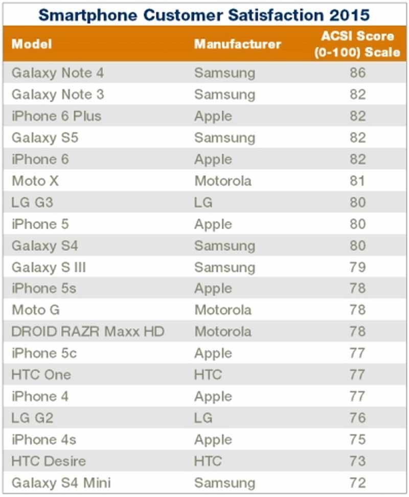 satisfaction smartphones usa