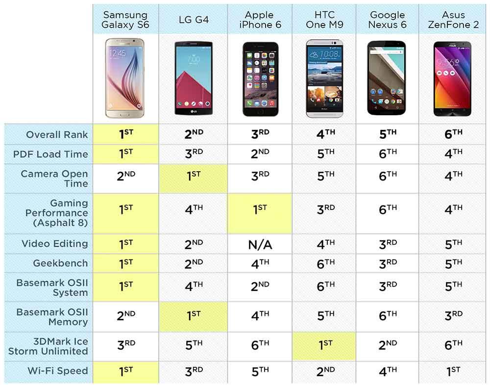 smartphone plus rapide
