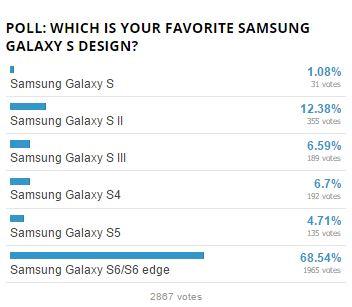 sondage Galaxy S
