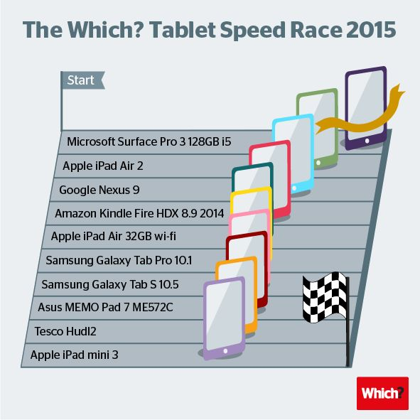 top 10 tablettes