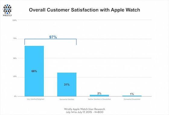 Apple Watch satisfaction