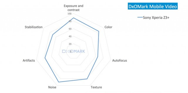 DxOMark sony Xperia Z3 plus video