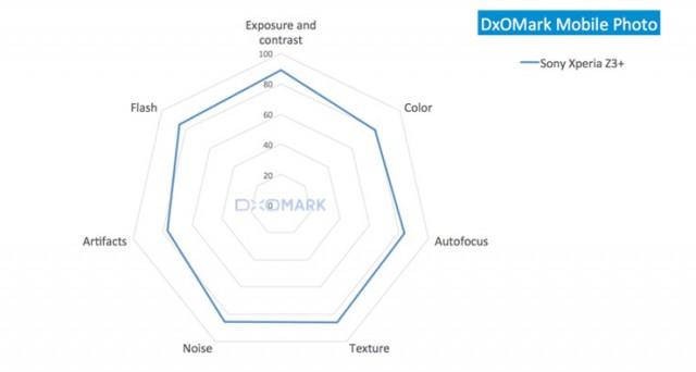 DxOMark sony Xperia Z3 plus