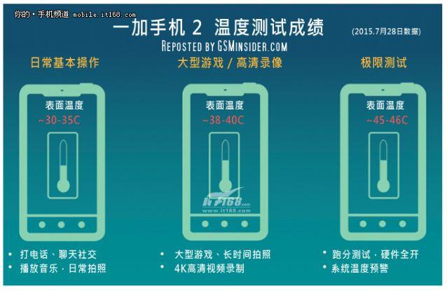 OnePlus 2 test temperature