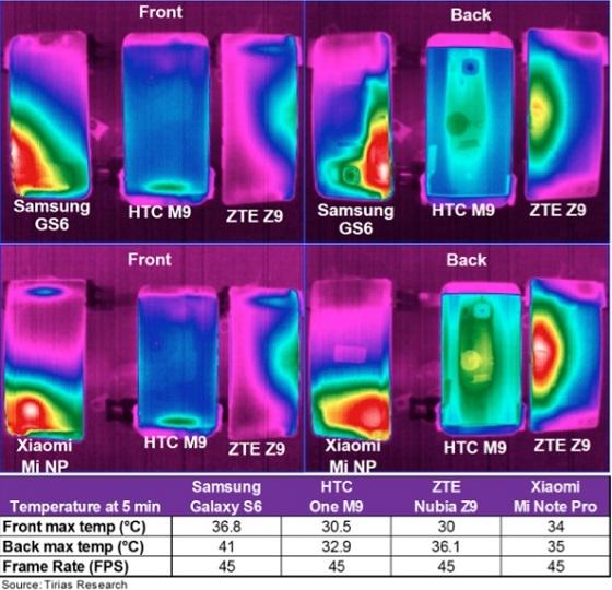 Tirias Research surchauffe Snapdragon gfxbench