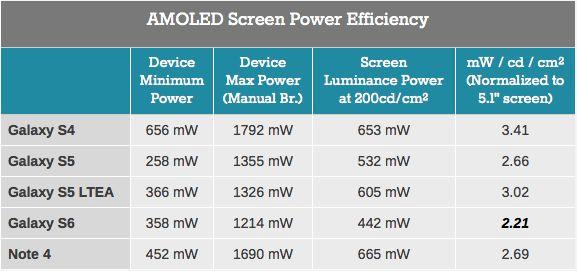ecran AMOLED efficacite energetique