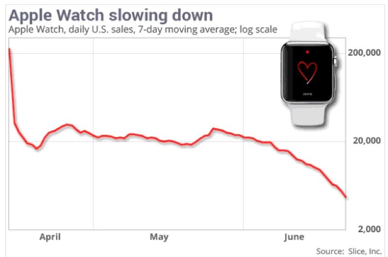 apple watch flop