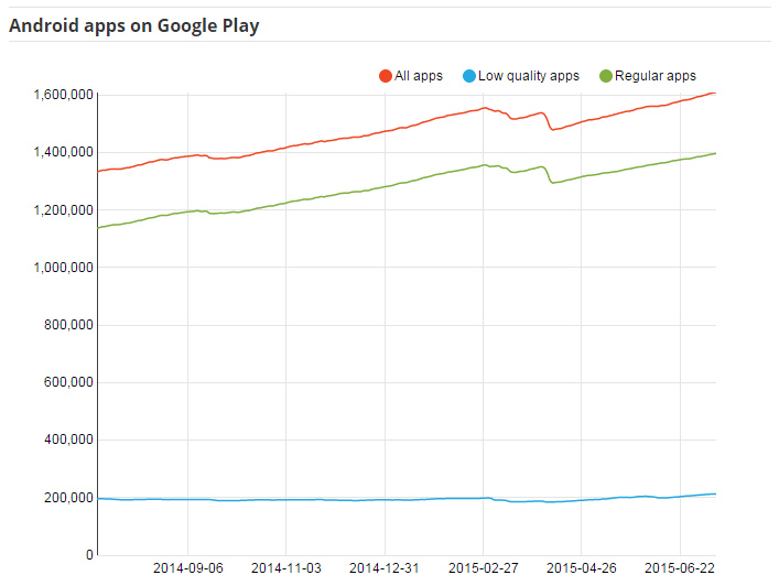 Google Play applications