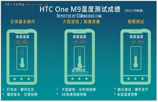 HTC One M9 test temperature