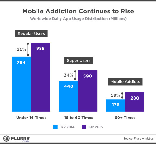 mobiles addicts