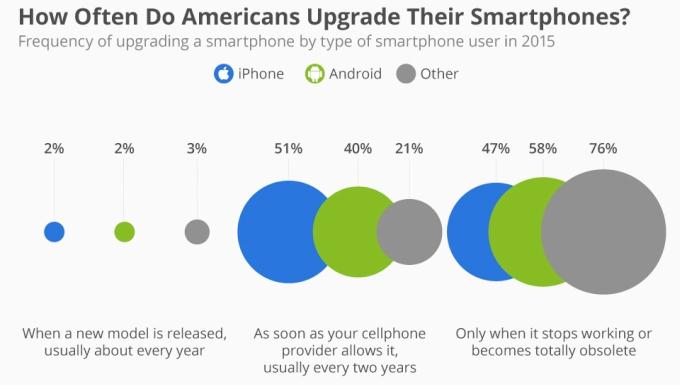 renouvellement smartphone etude