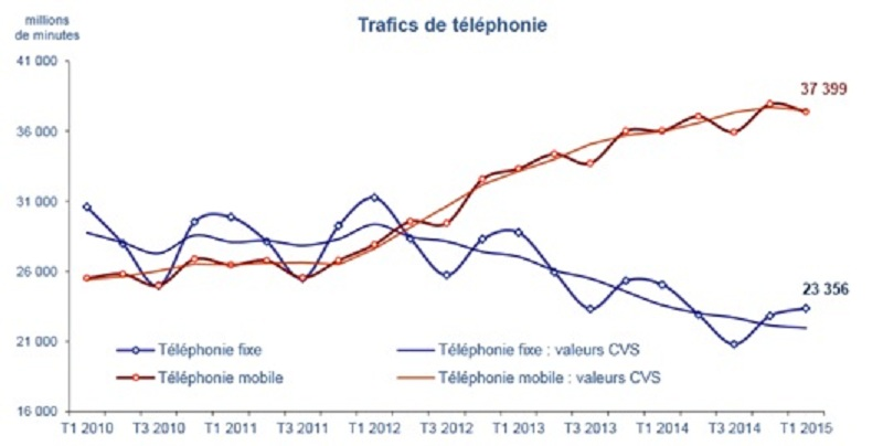 Trafics téléphoniques ARCEP 2015