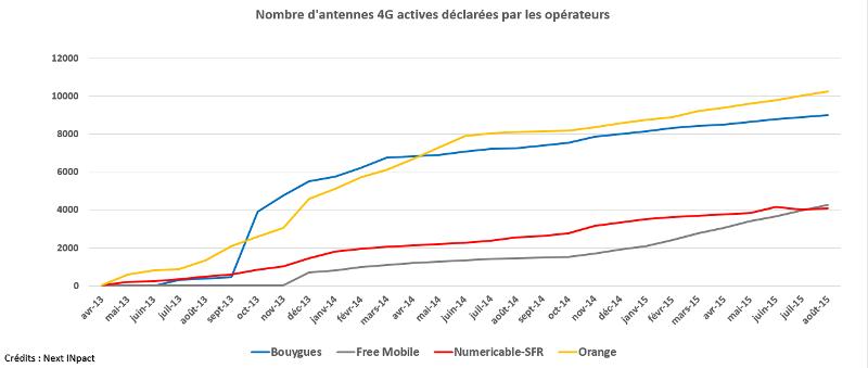 Free Booste 4G dépasse SFR
