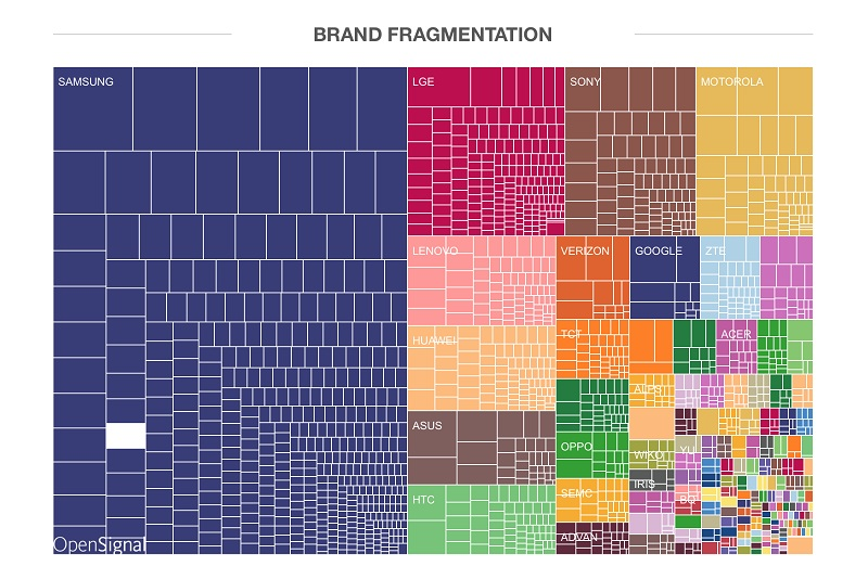 Android Fragmentation constructeurs