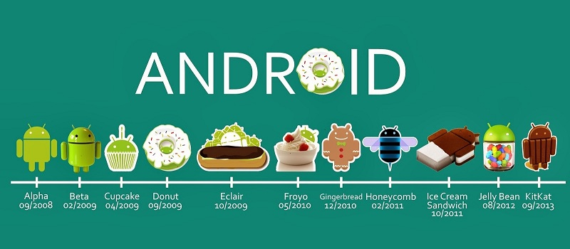 Android desserts alimentation