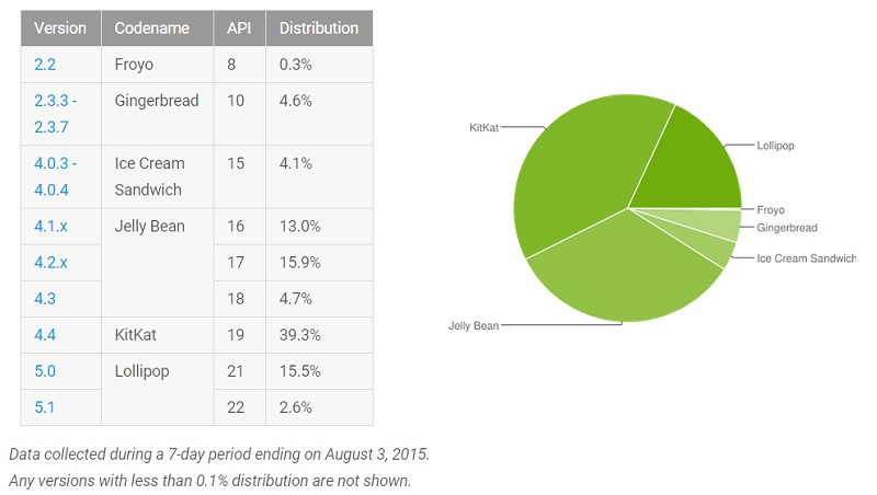 Repartition Android Lollipop 20 %