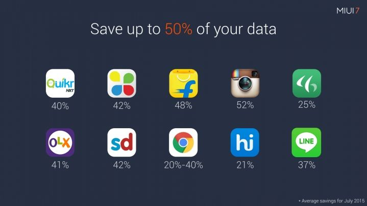 MIUI 7 data saving