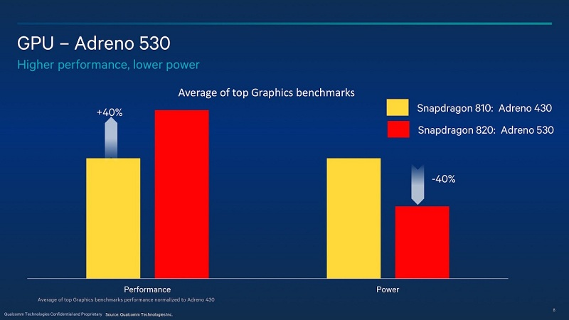 Qualcomm SIGGRAPH Snapdragon 820 7