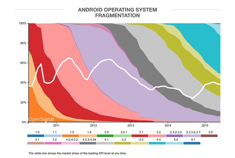 Android OS répartition