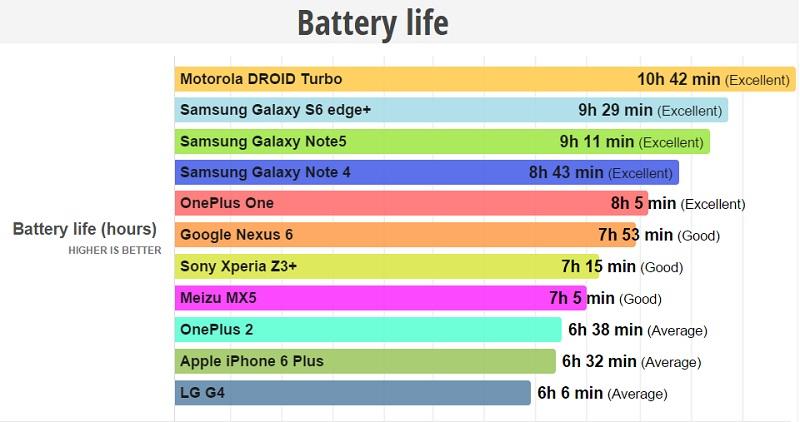 Benchmark Batterie OnePlus 2