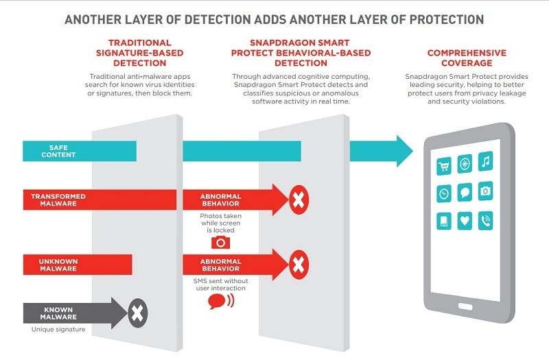 Qualcomm Snapdragon Smart Protect