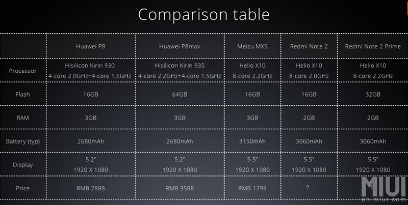 Redmi Note 2 comparatif