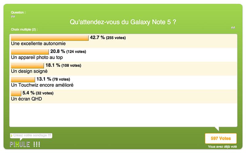 resultats sondage galaxy note 5