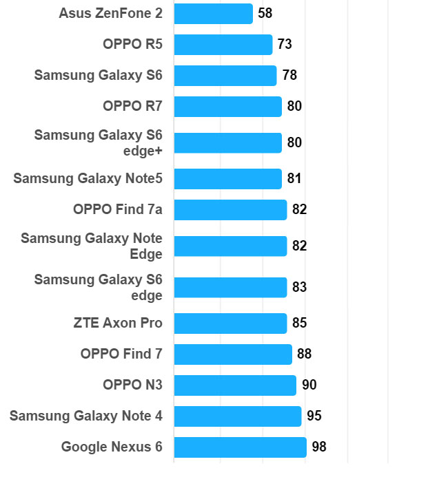 samsung galaxy note 5 temps recharge