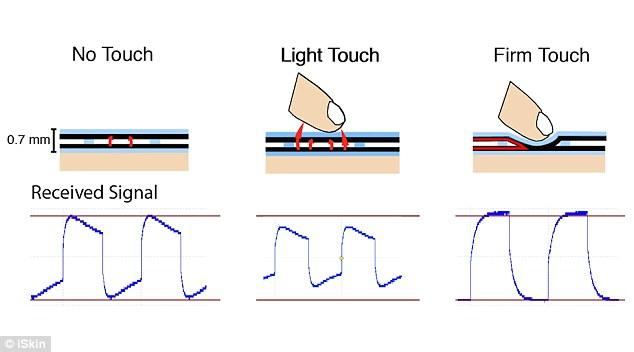 Touch iSkin pression