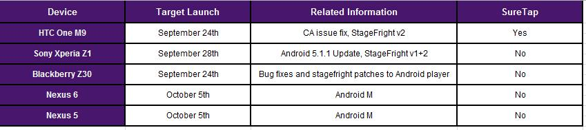 Android 6.0 date sortie